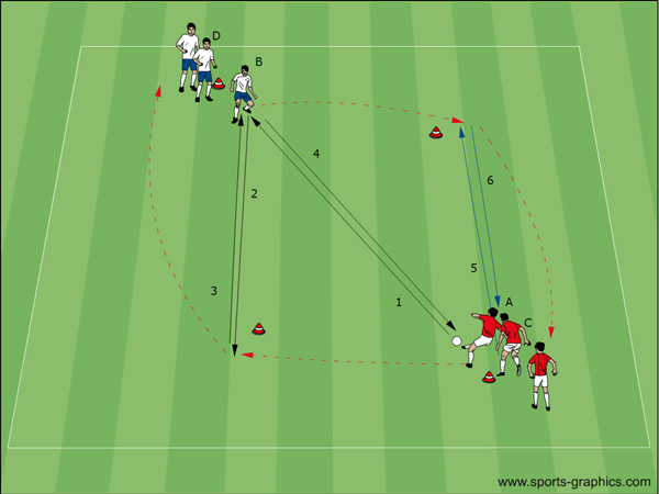 Soccer Passing Drill for wall pass and one two - endless