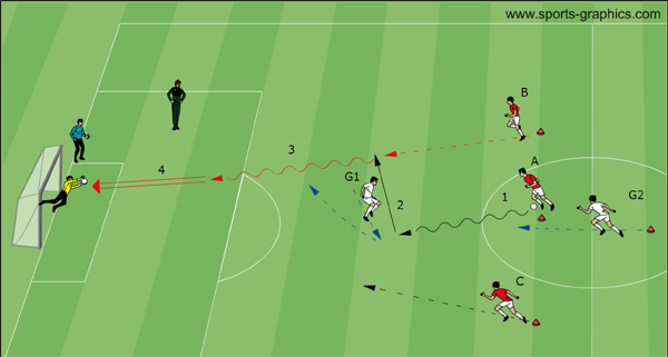Teaching Conter Attack - 3 v 1 plus 1 Defender from behind