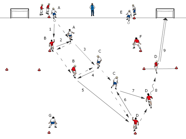 Soccer coaches: 8-Form-Drill with play in the center.